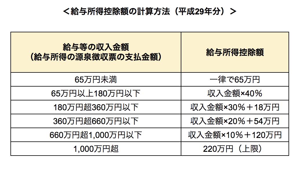給与所得控除額の計算方法(平成29年分)