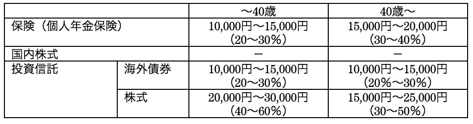 DINKS月5万円投資のポートフォリオ
