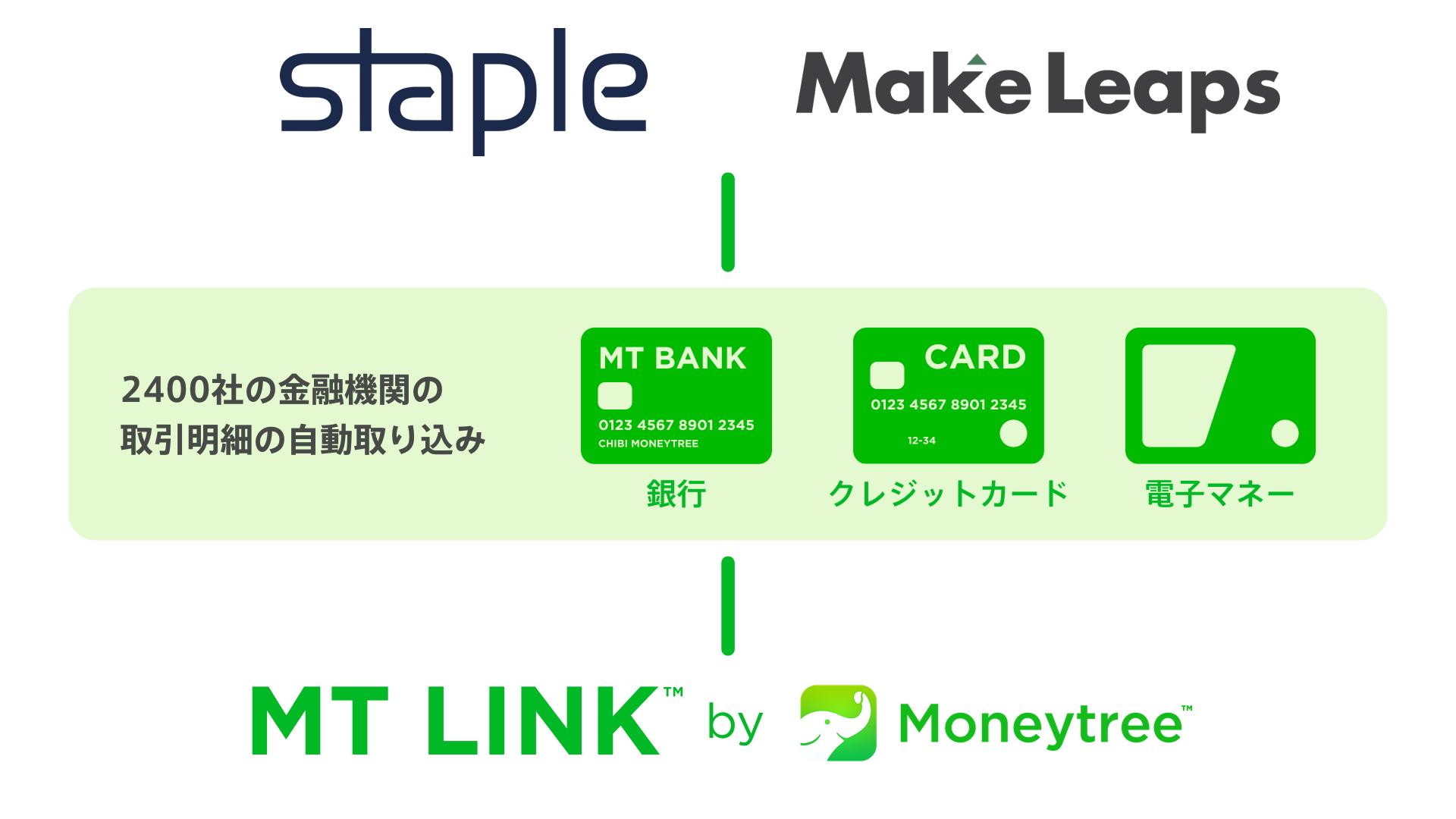 MT LINK、フィンテック系スタートアップ2社と業務提携