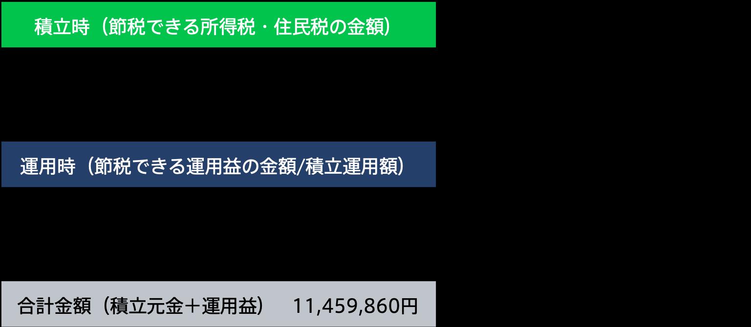 夫(積立期間27年間)