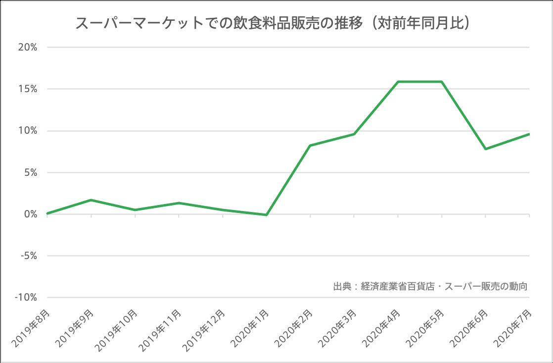 スーパーマーケットでの飲食料品販売の推移を表すマネーツリー のグラフ