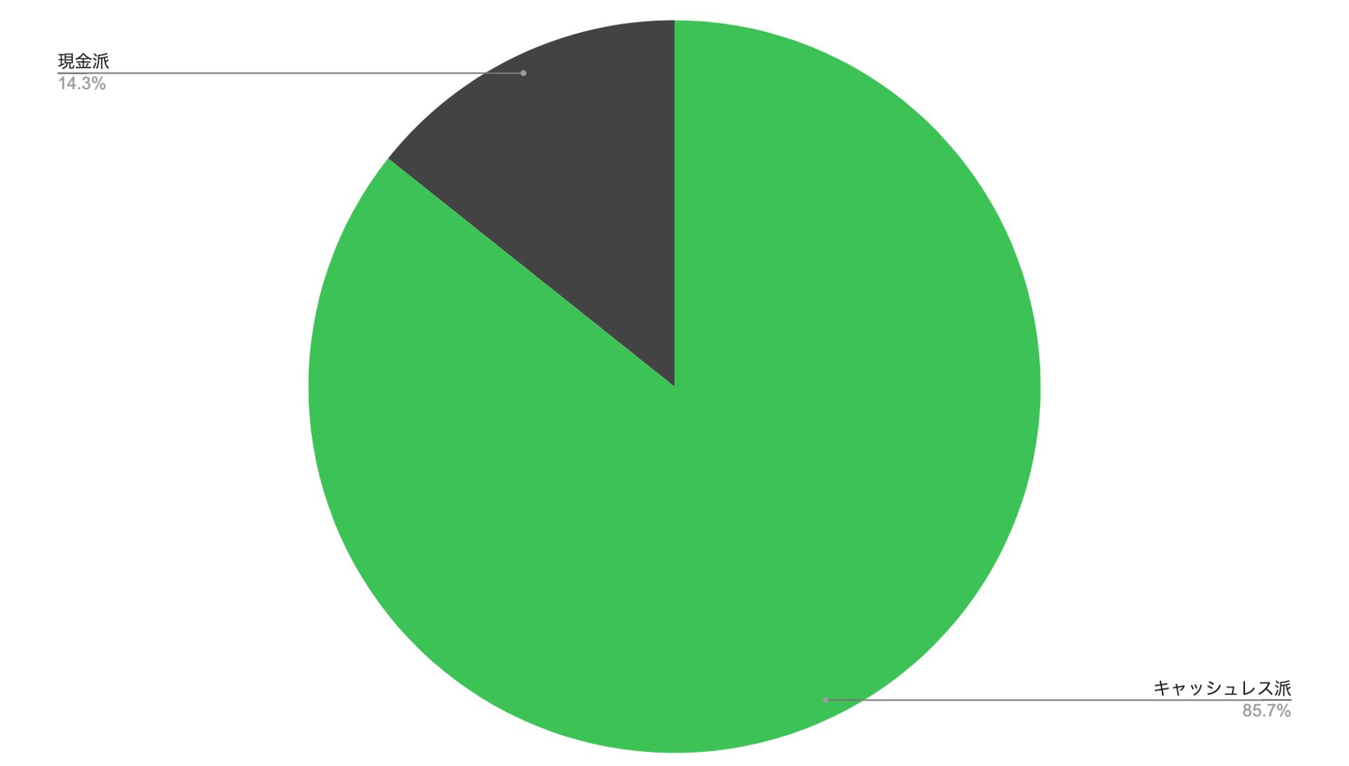 Moneytree LINK データ分析ブログ 現金派とキャッシュレス派の貯蓄が多いと思われるアンケート結果
