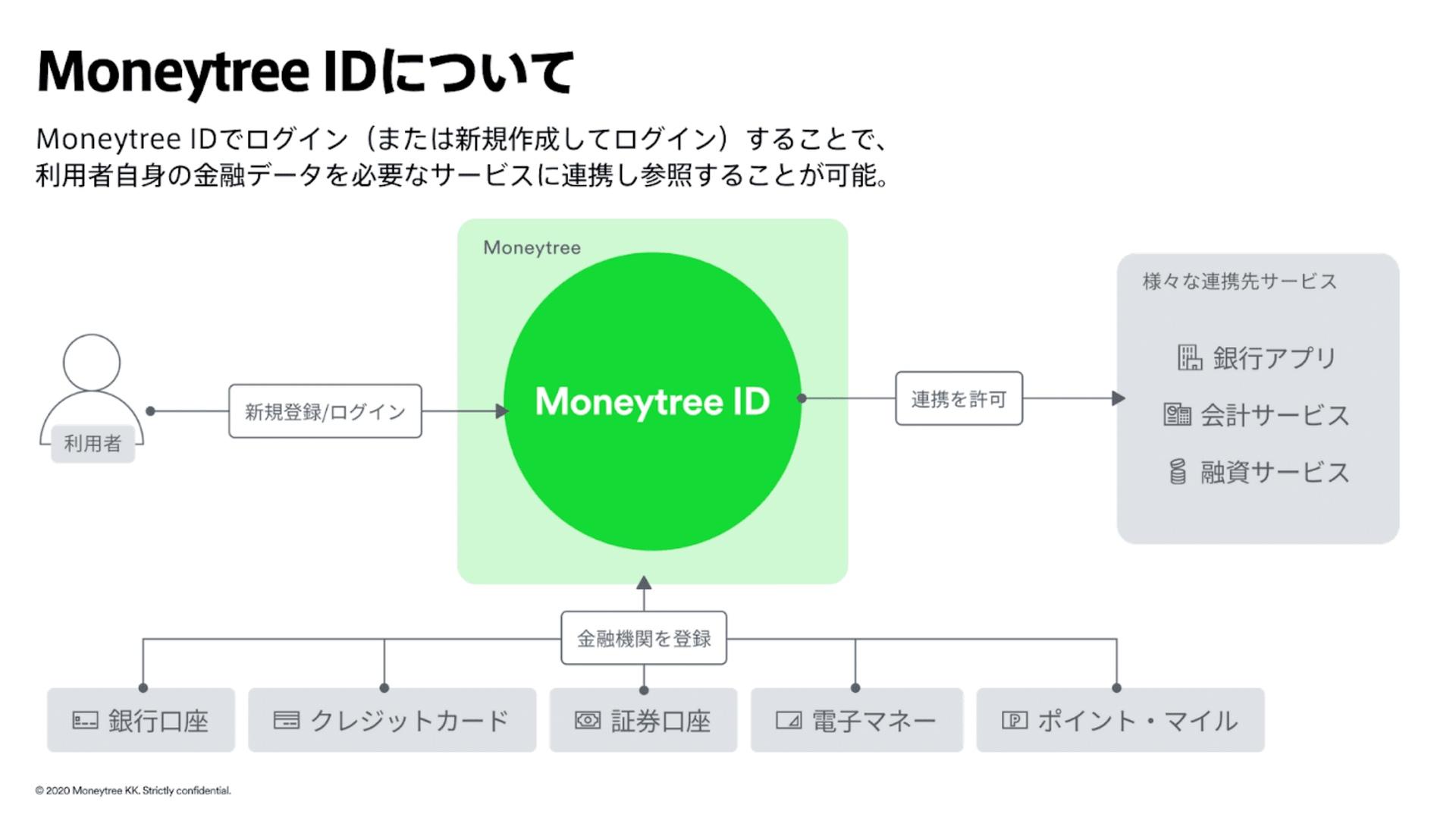 MoneytreeのMoneytree IDについての説明。Moneytree IDでログインすることで、利用者自身の金融データを必要なサービスに連携し参照することが可能。