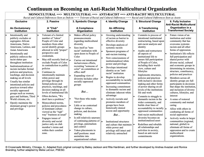 Continuum on Becoming an Anti-Racist Multicultural Organization