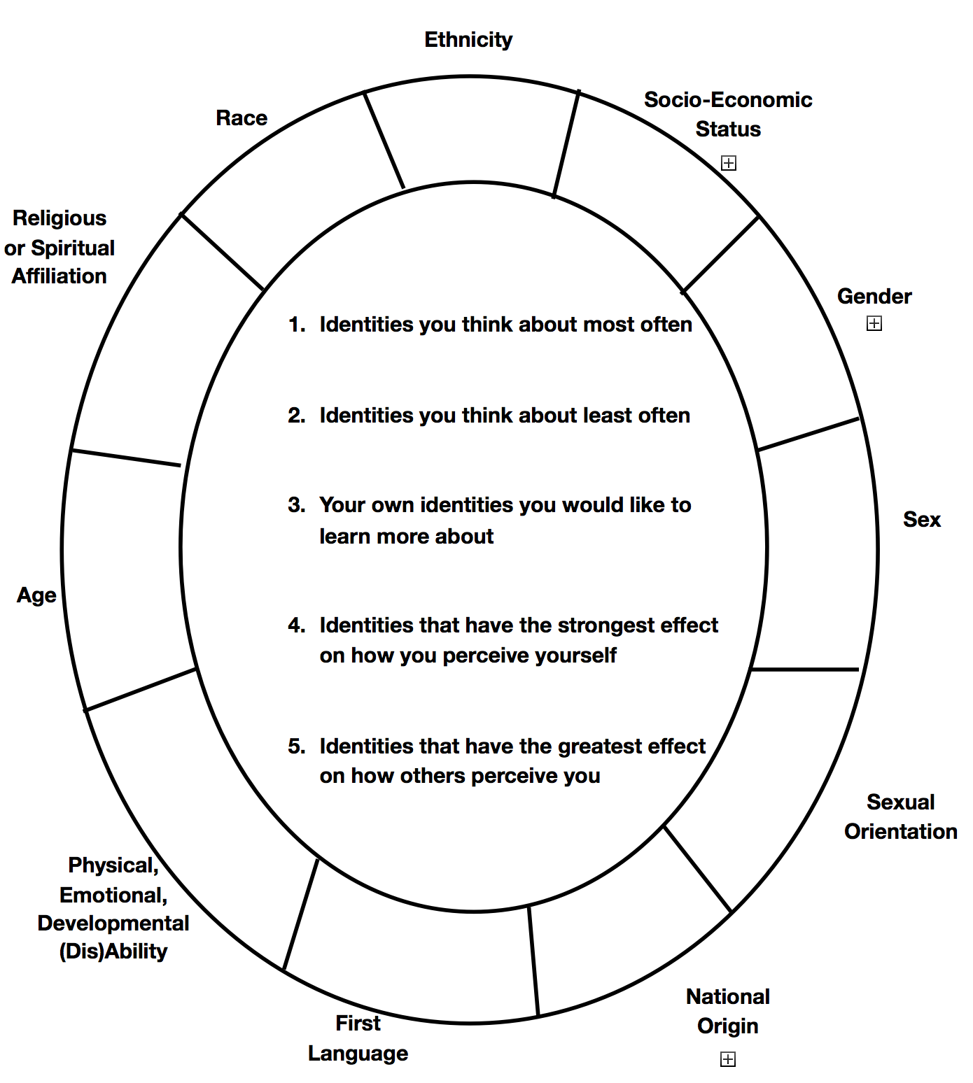Social Identity Wheel