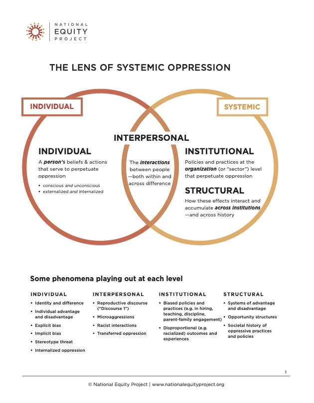 The Lens of Systemic Oppression