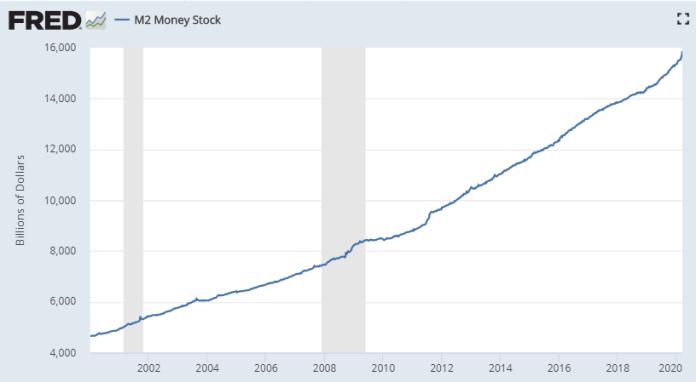 Dólares em circulação segundo o FED