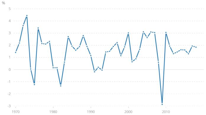 Variações do PIB mundial segundo o Banco Mundial