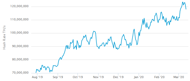 Hash rate do Bitcoin 2019 a 2020