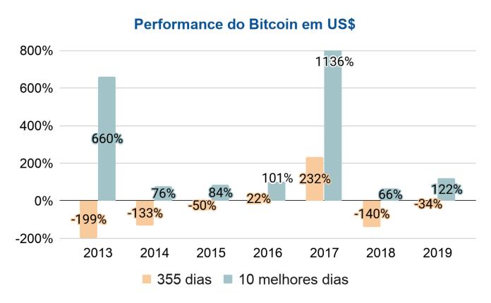 Performance do Bitcoin de 2013 a 2019