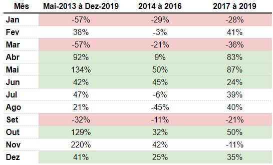 Performance do Bitcoin em meses do ano