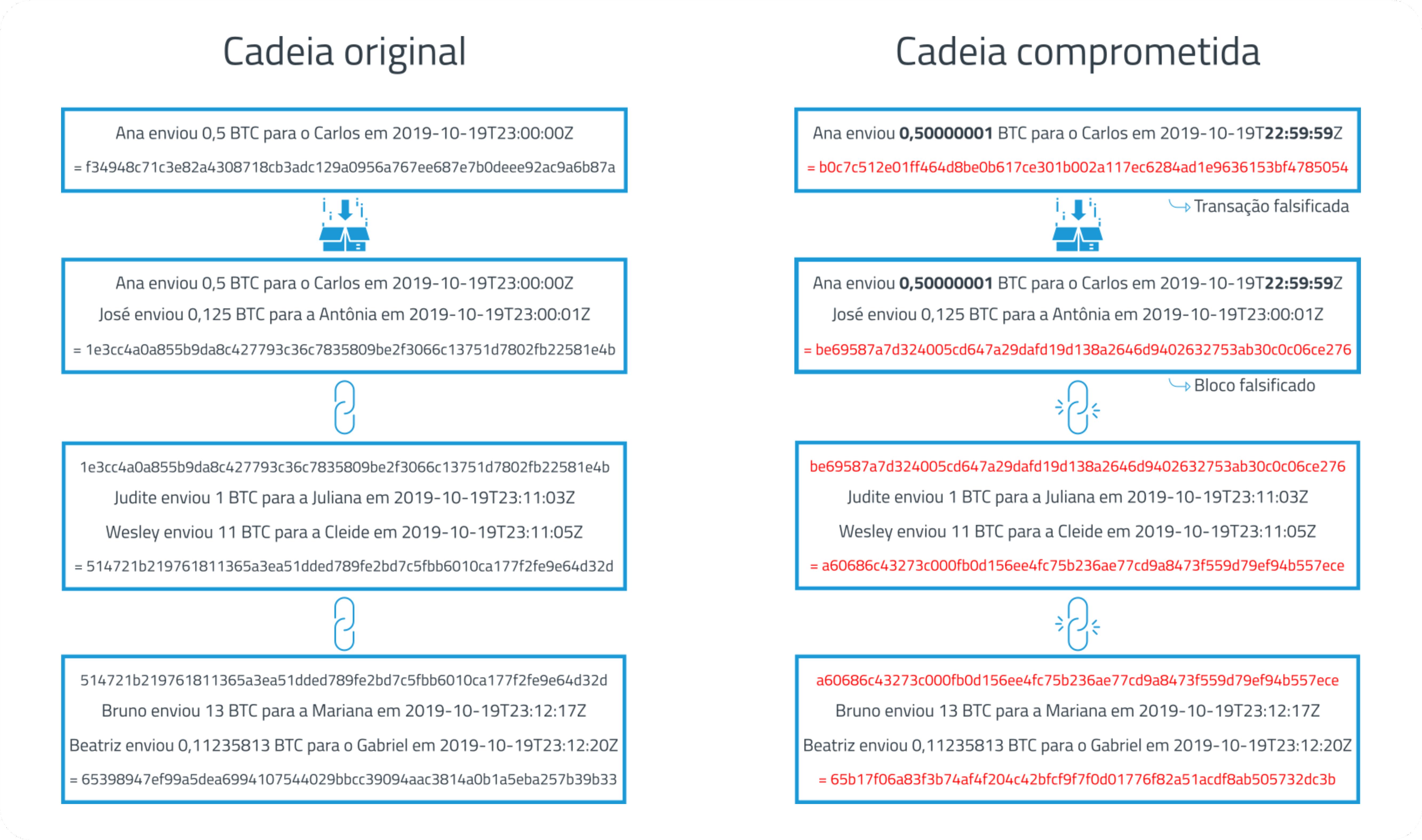Exemplo de cadeia de blockchain comprometida