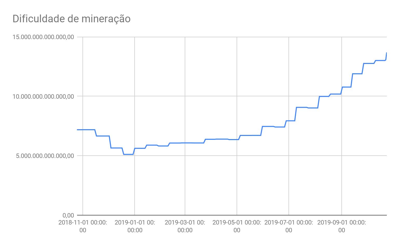 Dificuldade crescente de mineração do Bitcoin