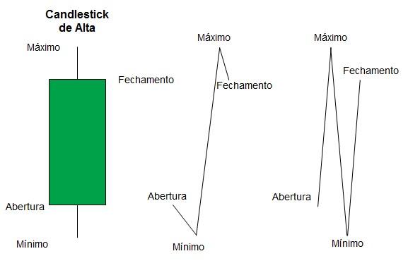 Detalhes de um gráfico candle - velas de criptomoedas