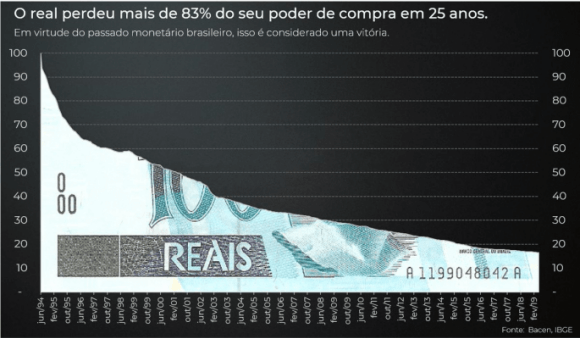 Poder de compra do real queda em 25 anos