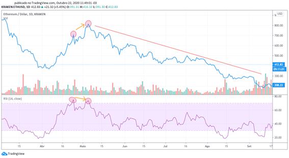 Gráfico par ETH/USD