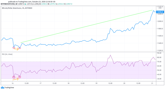 Gráfico BTC/USD - divergência indicando bom momento para entrada no Bitcoin