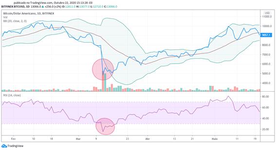 Gráfico BTC/USD utilizando as Bandas de Bollinger e RSI