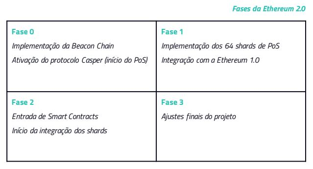 Fases do Ethereum 2.0