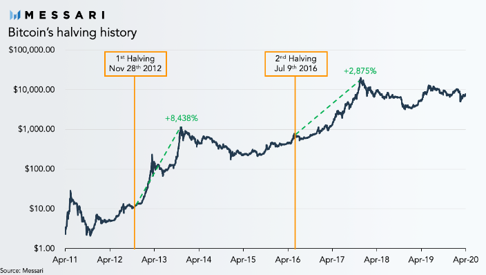 bitcoin-halvings