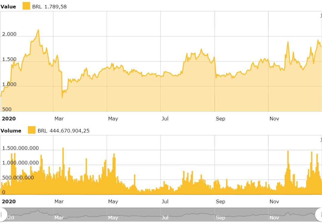 gráfico-desempenho-bitcoincash-2020