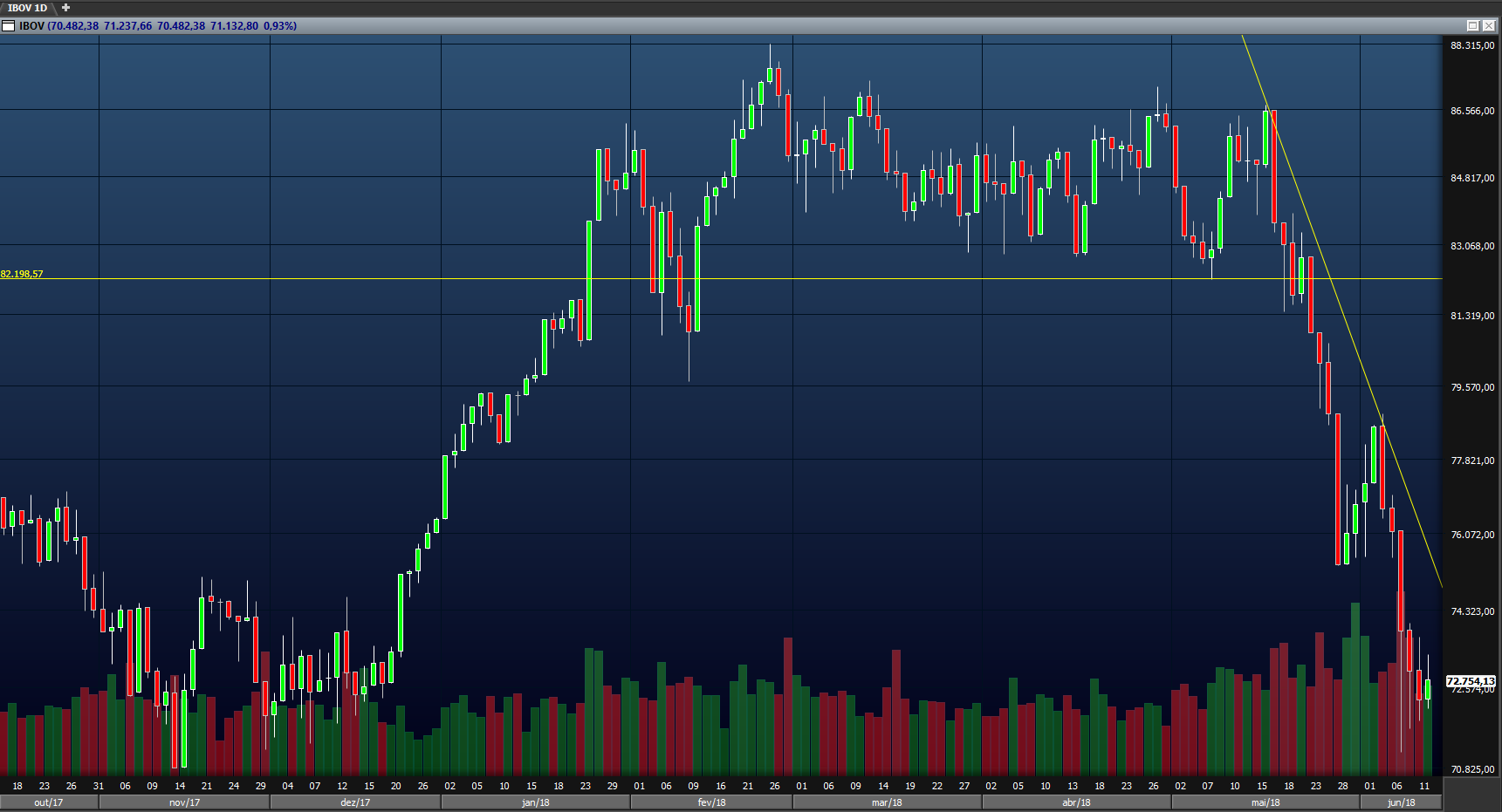 gráfico-swing-trade