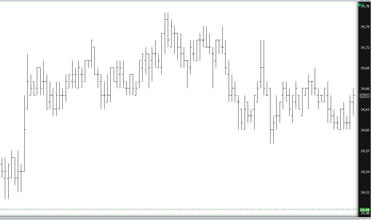 gráfico-de-barras-investimentos