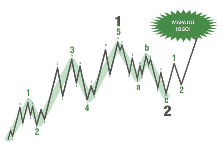 gráfico-representação-ondas-de-elliot