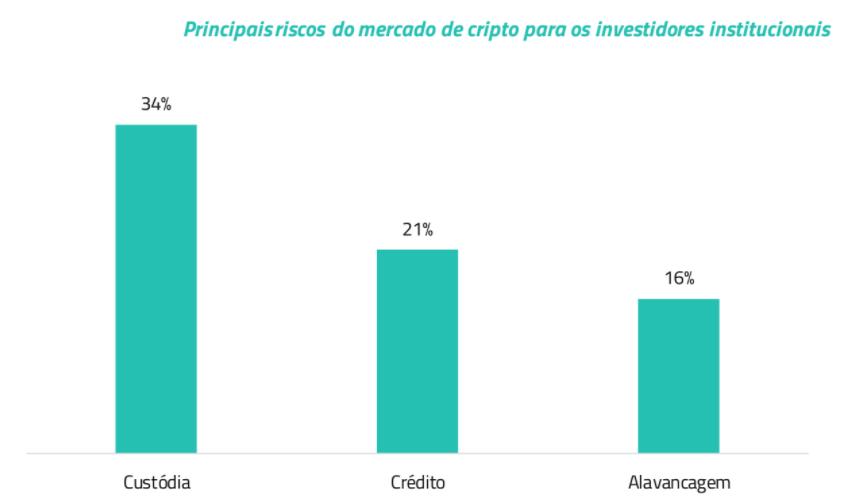 gráfico-riscos-investidores-institucionais