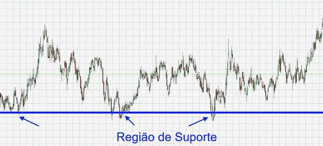 gráfico-suporte