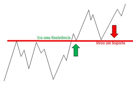 gráfico-mudança-suporte-tendência