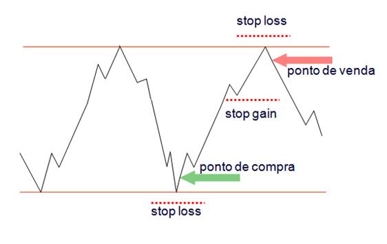 exemplos-suporte-tendencia-stoploss