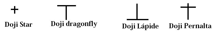 Tipos de Doji