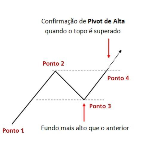 Pivot de Alta