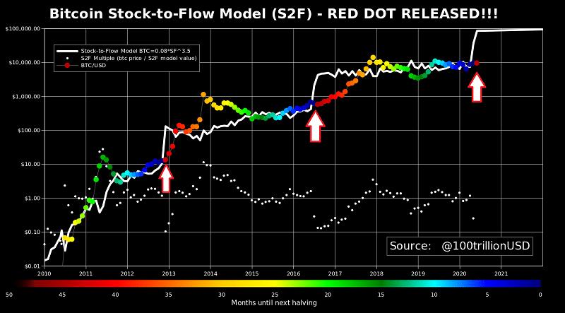 stock-toflow-bitcoin