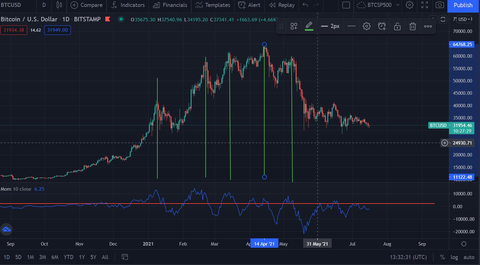 Indicador Momentum  do BTC como interpretar no gráfico