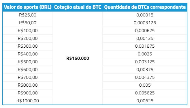quanto-vale-um-bitcoin