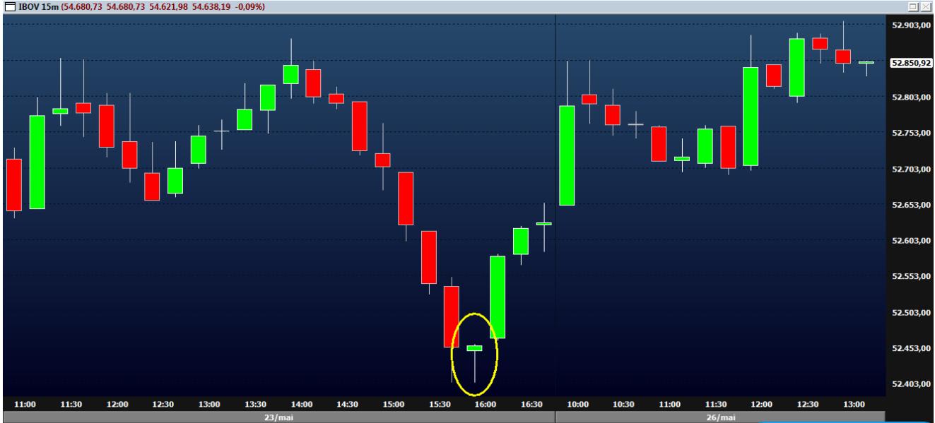 Candle Martelo - Exemplo com gráfico de ações do IBOV