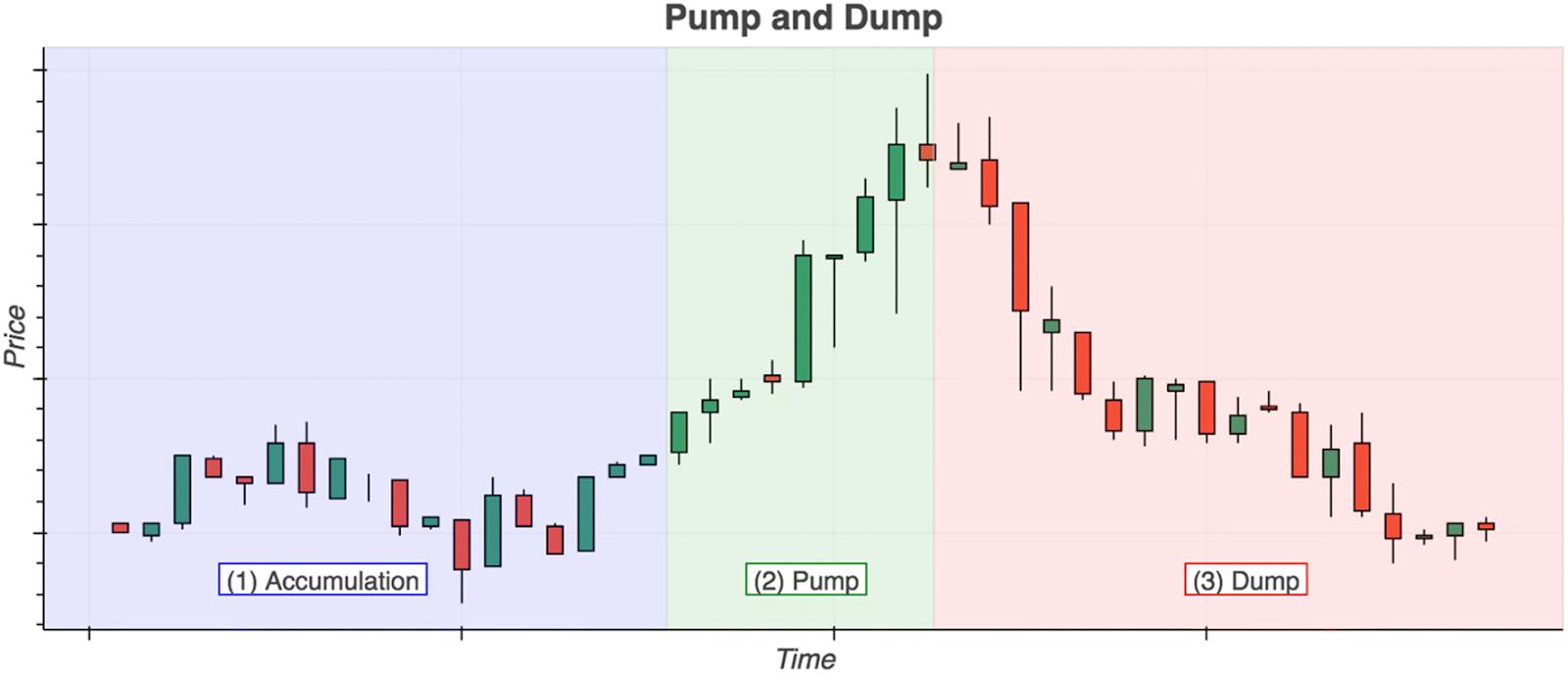 Pump e dump em um gráfico de candle