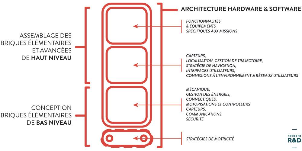 architecture hardware et software
