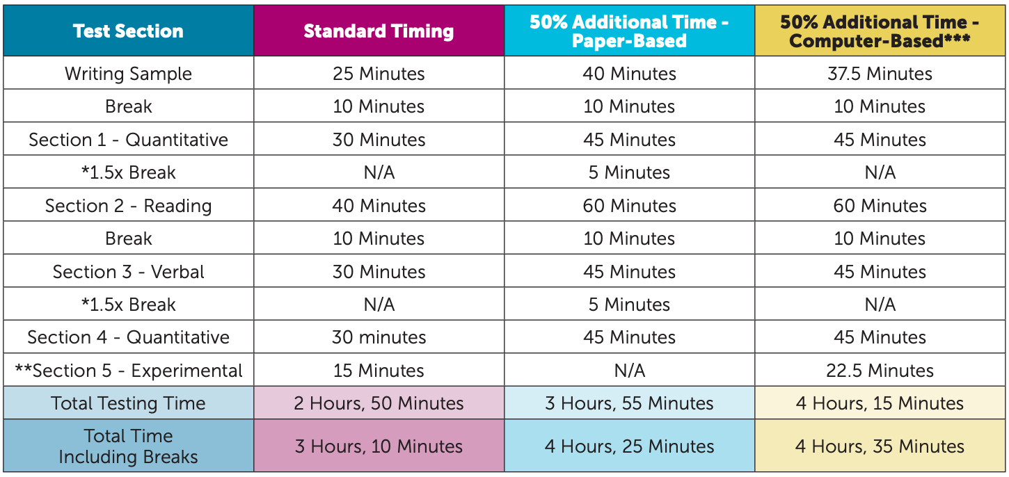 A chart showing the additional time added to SSAT tests.