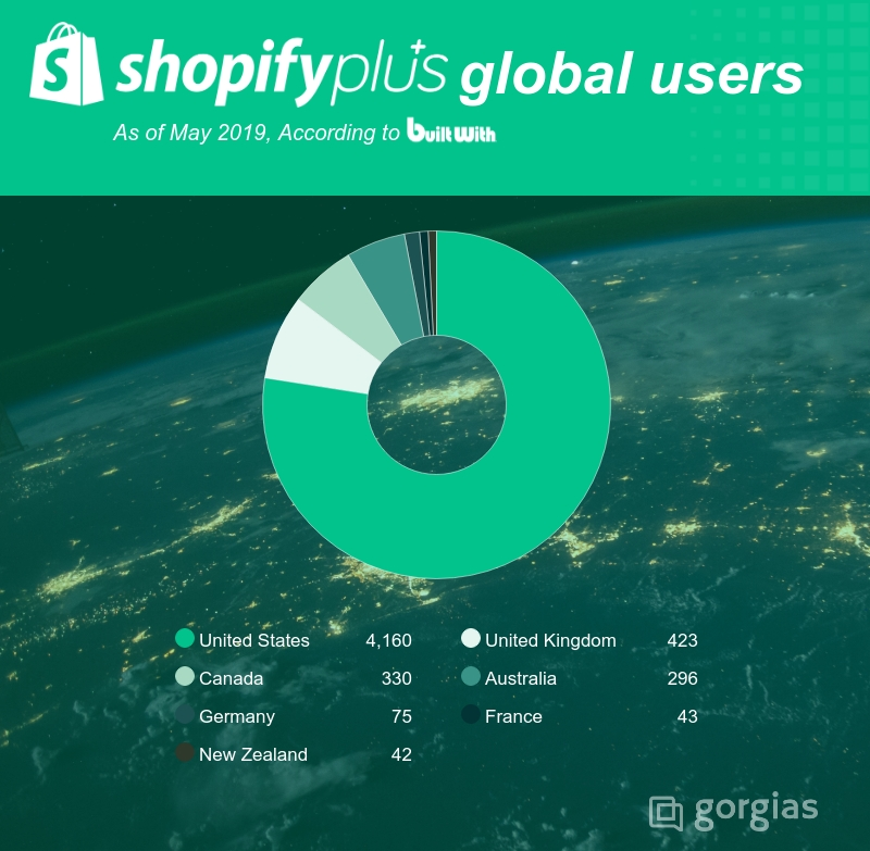 Shopify Plus Review: the Best Enterprise Ecommerce Platform?