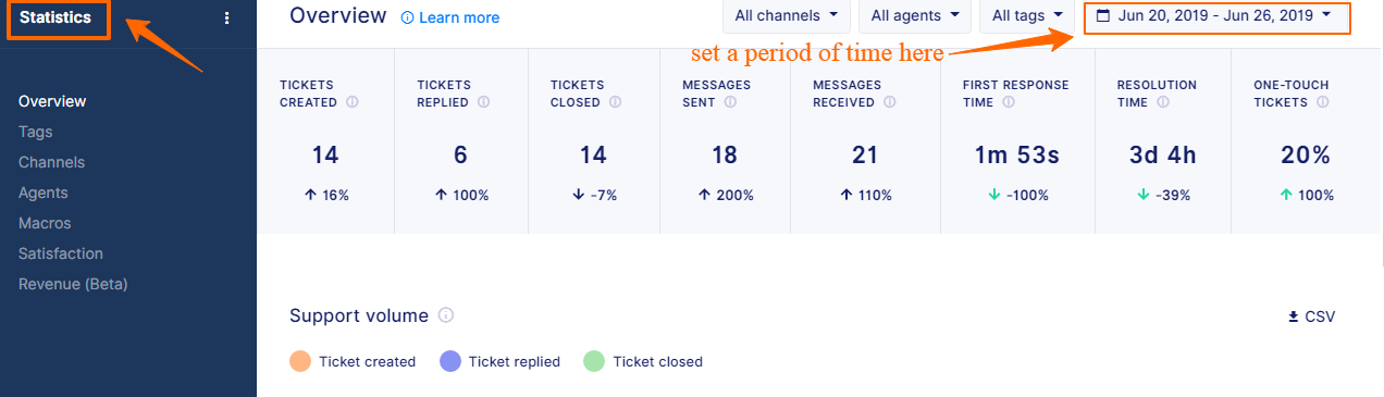 Tickets statistics dashboard for a specific timeframe