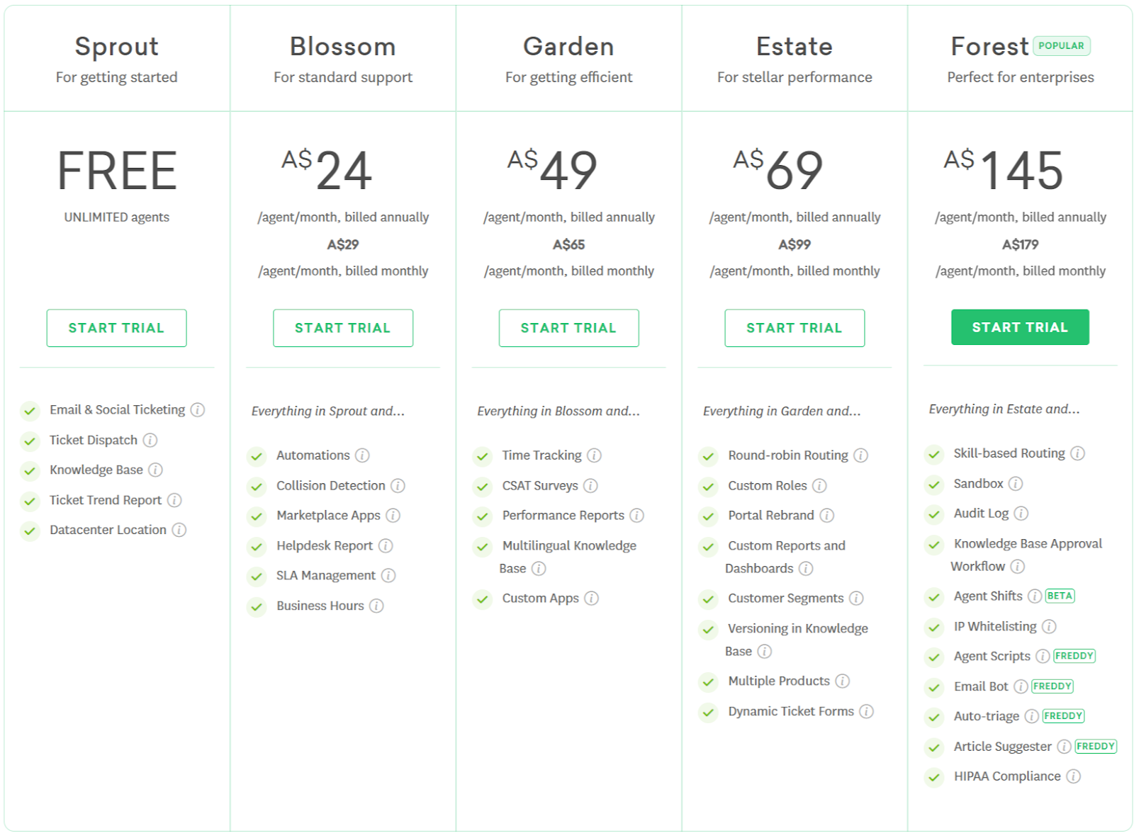 Freshdesk Pricing Know Its Pricing Plans, Billing, and More