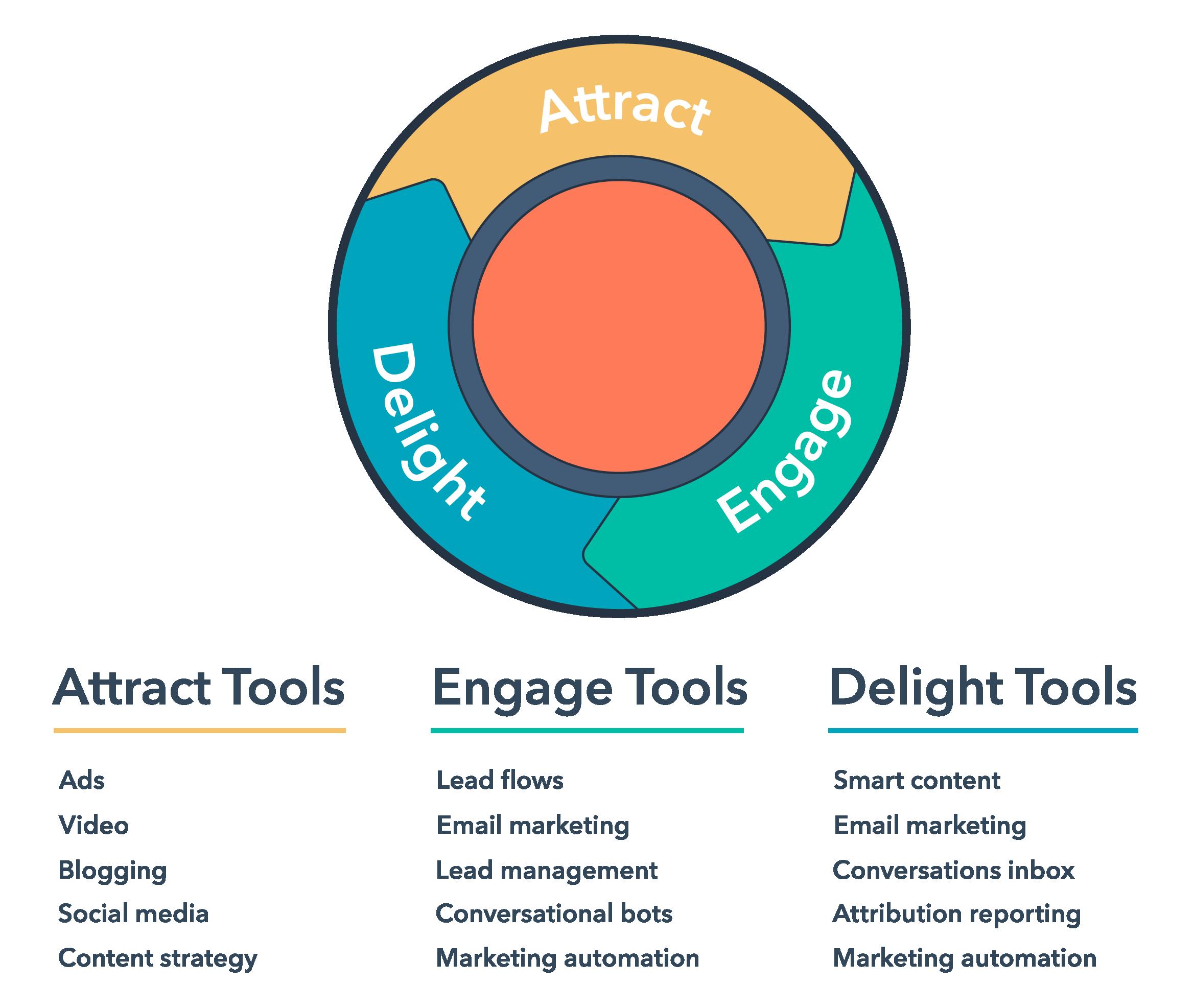 inbound marketing inbound methodology tools