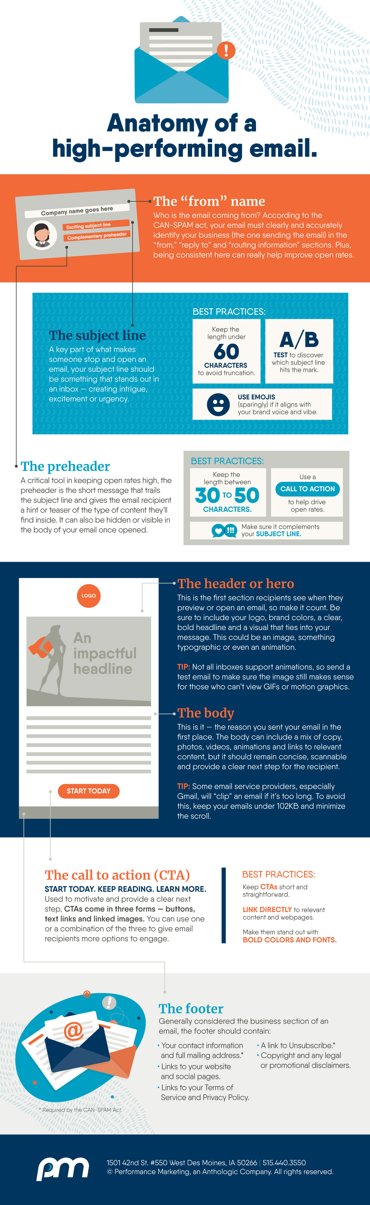 Infographic explaining the anatomy of a high-performing email