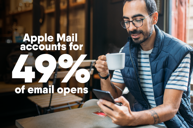 Infographic with a man holding coffee showing that Apple Mail accounts for 49% of email opens