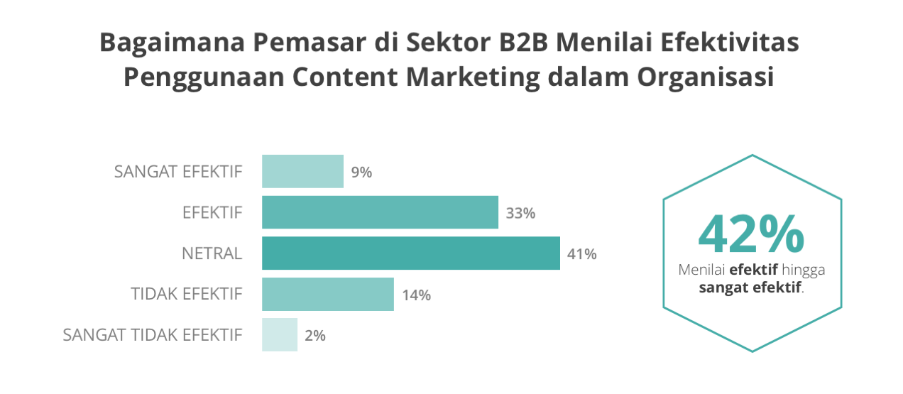 Manfaat Strategi Konten Marketing