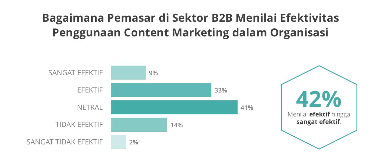 content marketing di sektor B2B