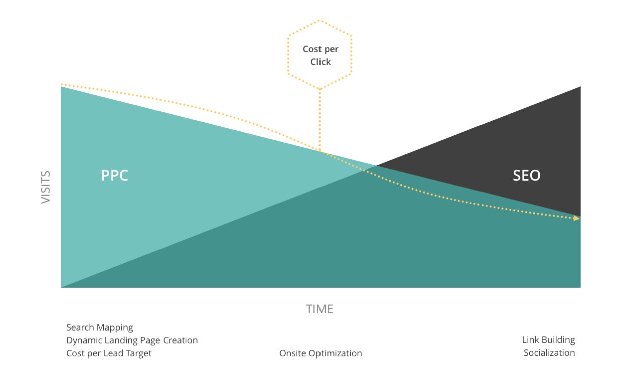 optimalisasi konten dari waktu ke waktu dalam content marketing